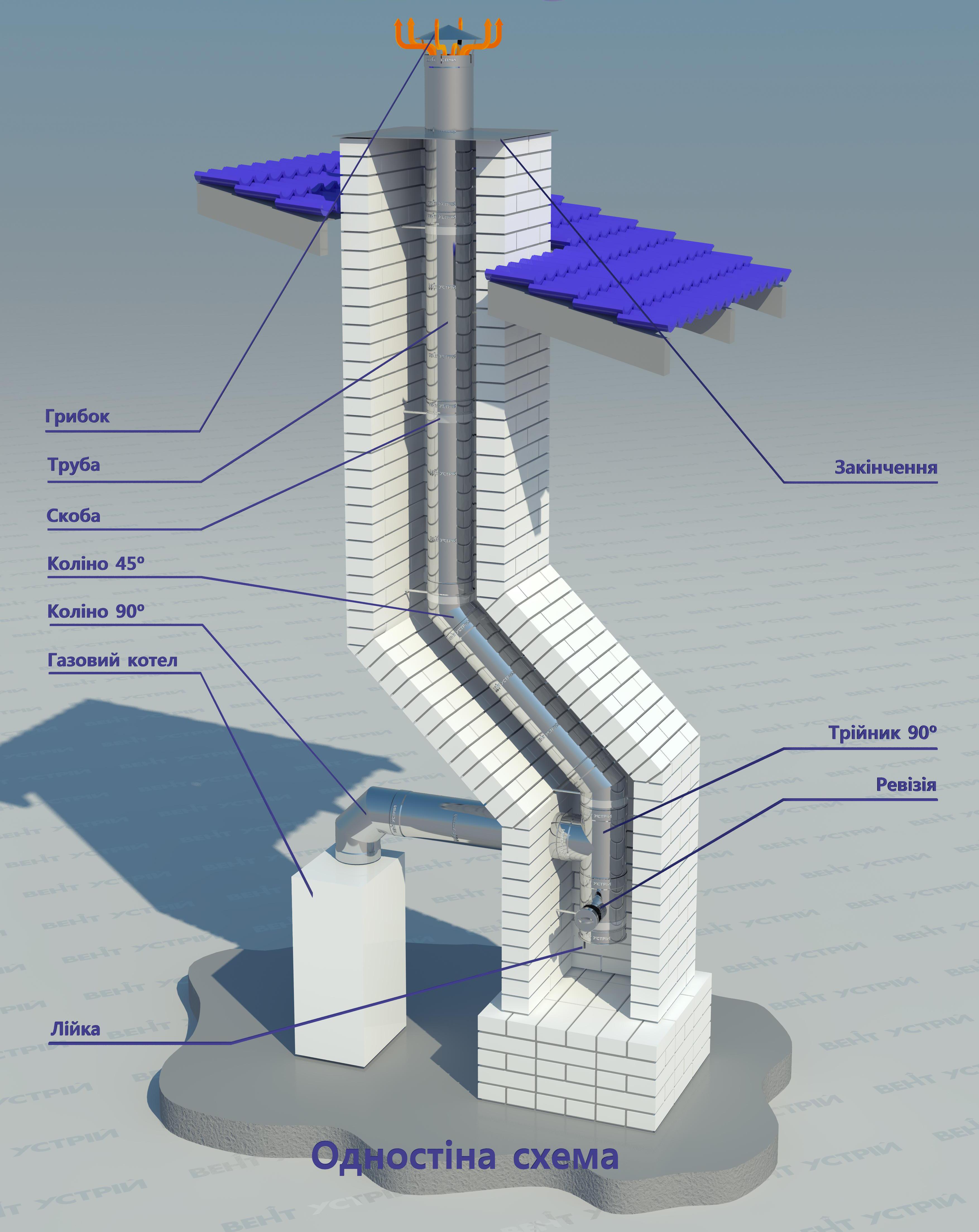 Схема одностенного дымохода